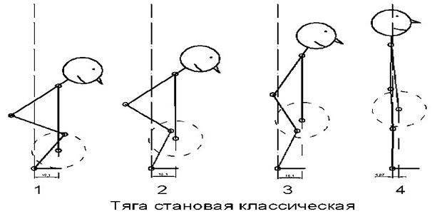 Становая тяга