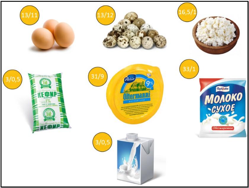 Молоко, яйца и т д - содержание белка